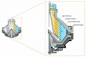 Purifier Centrifuge Bowl Section