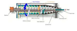 Decanter Bowl Scroll Rotation