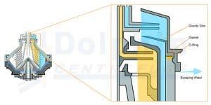Disc Centrifuge Liquid Seal Break